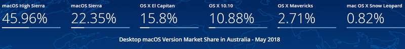 macOS Users Stats Australia